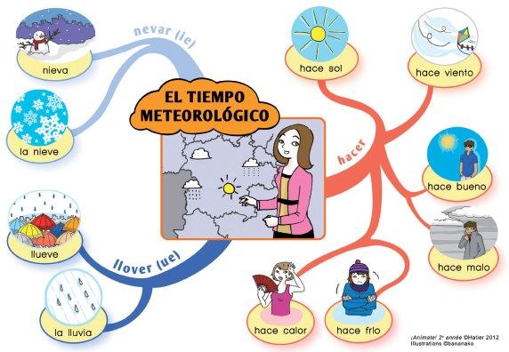 El_tiempo_meteologico